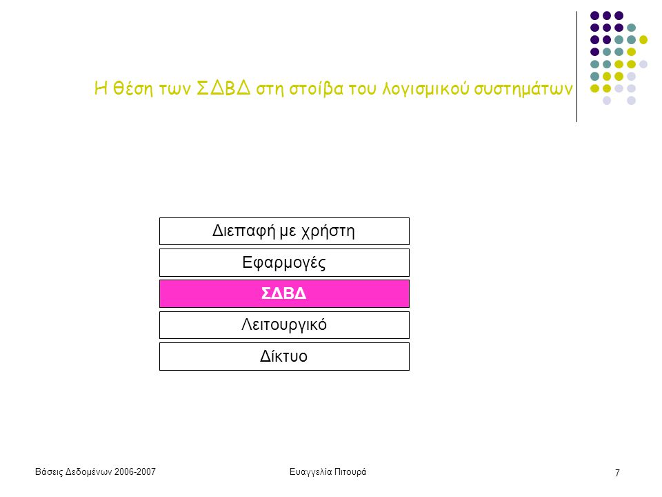 Βάσεις Δεδομένων 2006-2007Ευαγγελία Πιτουρά 28 Γλώσσες ΣΔΒΔ Γλώσσα Ορισμού Γλώσσα Ορισμού Δεδομένων Γλώσσα Αποθήκευσης Δεδομένων Γλώσσα Ορισμού Όψεων Γλώσσα Χειρισμού Δεδομένων (εισαγωγή, διαγραφή, τροποποίηση και ανάκτηση δεδομένων) δυνατότητα εμφύτευσης σε μια γλώσσα υψηλού επιπέδου μίας εγγραφής τη φορά ή συνόλου τη φορά διαδικαστικές και μη διαδικαστικές (δηλωτικές) (το μάθημα σε λιγότερο από 30')