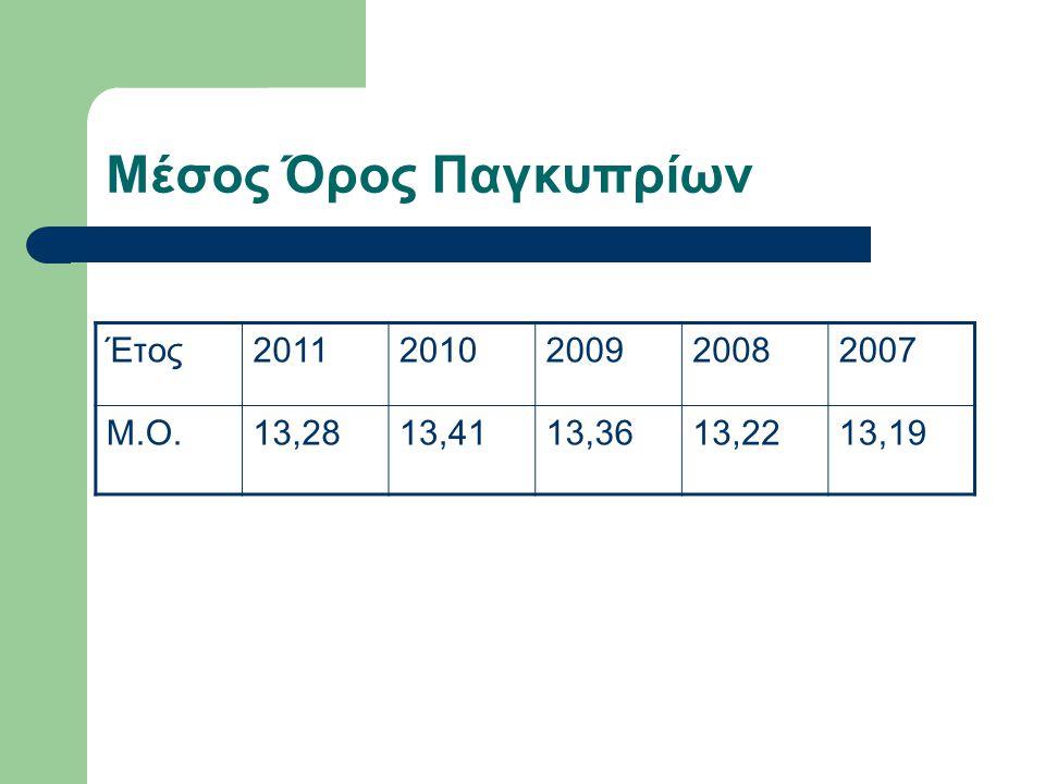 Μέσος Όρος Παγκυπρίων Έτος20112010200920082007 Μ.Ο.13,2813,4113,3613,2213,19