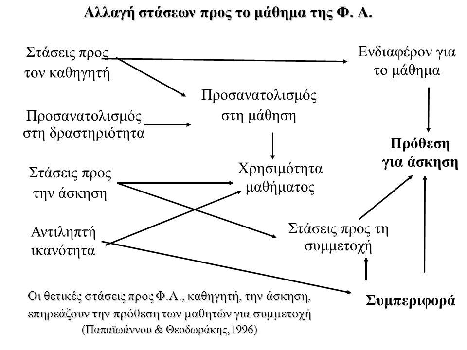 Οι θετικές στάσεις προς Φ.Α., καθηγητή, την άσκηση, επηρεάζουν την πρόθεση των μαθητών για συμμετοχή (Παπαϊωάννου & Θεοδωράκης,1996) Προσανατολισμός σ