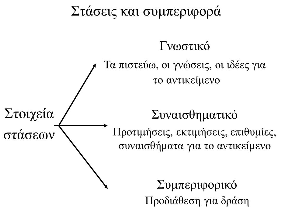 Συμπεριφορικό Προδιάθεση για δράση Συναισθηματικό Προτιμήσεις, εκτιμήσεις, επιθυμίες, συναισθήματα για το αντικείμενο Γνωστικό Τα πιστεύω, οι γνώσεις,