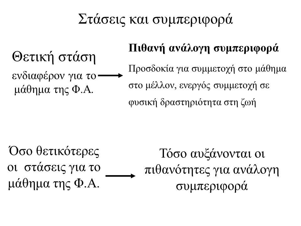 Σχέσεις στάσεων και συμπεριφοράς «σχεδιασμένης συμπεριφοράς» Το μοντέλο της «σχεδιασμένης συμπεριφοράς» (Ajzen & Madden,1986) Συμπεριφορά: Συμμετοχή στο μάθημα Πρόθεση για συμμετοχή στο μάθημα Στάσεις και συμπεριφορά Στάσεις μαθητή για τη Φ.Α.