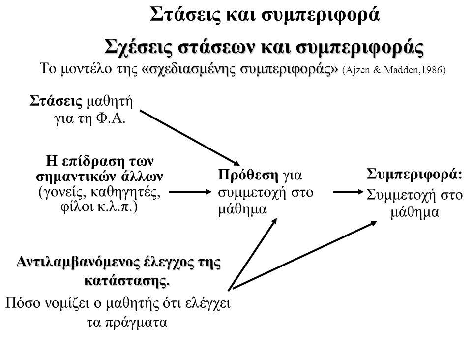 Σχέσεις στάσεων και συμπεριφοράς «σχεδιασμένης συμπεριφοράς» Το μοντέλο της «σχεδιασμένης συμπεριφοράς» (Ajzen & Madden,1986) Συμπεριφορά: Συμμετοχή σ