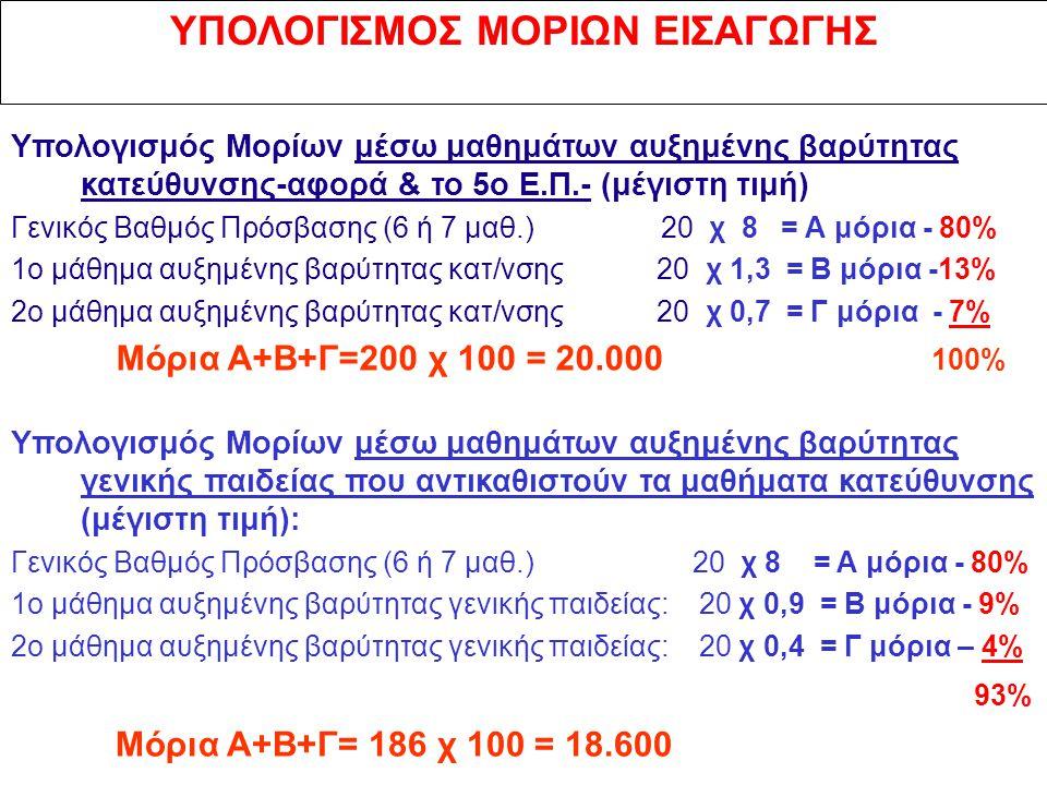 ΥΠΟΛΟΓΙΣΜΟΣ ΜΟΡΙΩΝ ΕΙΣΑΓΩΓΗΣ Υπολογισμός Μορίων μέσω μαθημάτων αυξημένης βαρύτητας κατεύθυνσης-αφορά & το 5ο Ε.Π.- (μέγιστη τιμή) Γενικός Βαθμός Πρόσβασης (6 ή 7 μαθ.) 20 χ 8 = Α μόρια - 80% 1ο μάθημα αυξημένης βαρύτητας κατ/νσης 20 χ 1,3 = Β μόρια -13% 2ο μάθημα αυξημένης βαρύτητας κατ/νσης 20 χ 0,7 = Γ μόρια - 7% Μόρια Α+Β+Γ=200 χ 100 = 20.000 100% Υπολογισμός Μορίων μέσω μαθημάτων αυξημένης βαρύτητας γενικής παιδείας που αντικαθιστούν τα μαθήματα κατεύθυνσης (μέγιστη τιμή): Γενικός Βαθμός Πρόσβασης (6 ή 7 μαθ.) 20 χ 8 = Α μόρια - 80% 1ο μάθημα αυξημένης βαρύτητας γενικής παιδείας: 20 χ 0,9 = Β μόρια - 9% 2ο μάθημα αυξημένης βαρύτητας γενικής παιδείας: 20 χ 0,4 = Γ μόρια – 4% 93% Μόρια Α+Β+Γ= 186 χ 100 = 18.600
