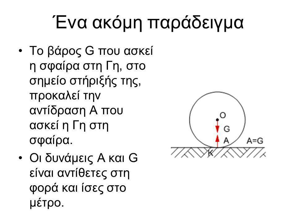 Δράση και Αντίδραση στην τροχαλία •Ο άνθρωπος τραβά το φορτίο με μια δύναμη (δράση) και το φορτίο ασκεί μια δύναμη στον άνθρωπο (αντίδραση).