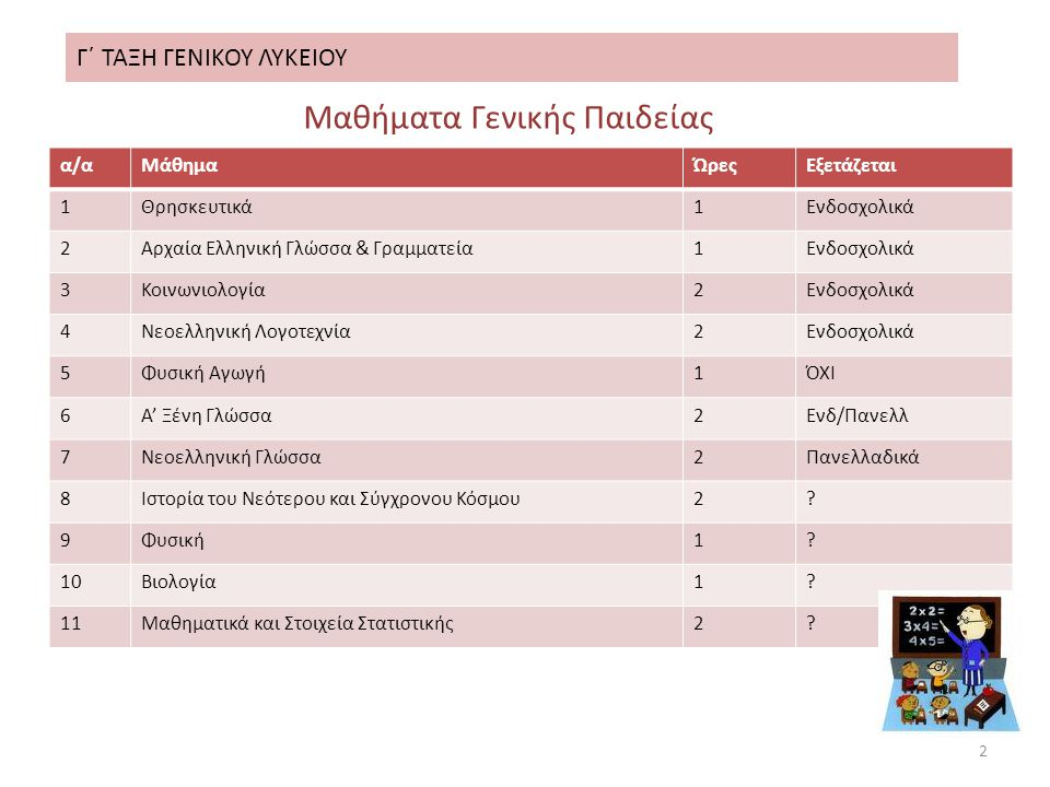 Γ΄ ΤΑΞΗ ΓΕΝΙΚΟΥ ΛΥΚΕΙΟΥ 3 Μαθήματα Θεωρητικής Κατ/νσης α/αΜάθημαΏρεςΕξετάζεται 1Αρχαία Ελληνικά5Πανελλαδικά 2Νεοελληνική Λογοτεχνία3/2Πανελλαδικά 3Λατινικά2/3Πανελλαδικά 4Ιστορία2Πανελλαδικά Μαθήματα Θετικής Κατ/νσης α/αΜάθημαΏρεςΕξετάζεται 1Μαθηματικά5Πανελλαδικά 2Φυσική3Πανελλαδικά 3Χημεία2Πανελλαδικά 4Βιολογία2Πανελλαδικά