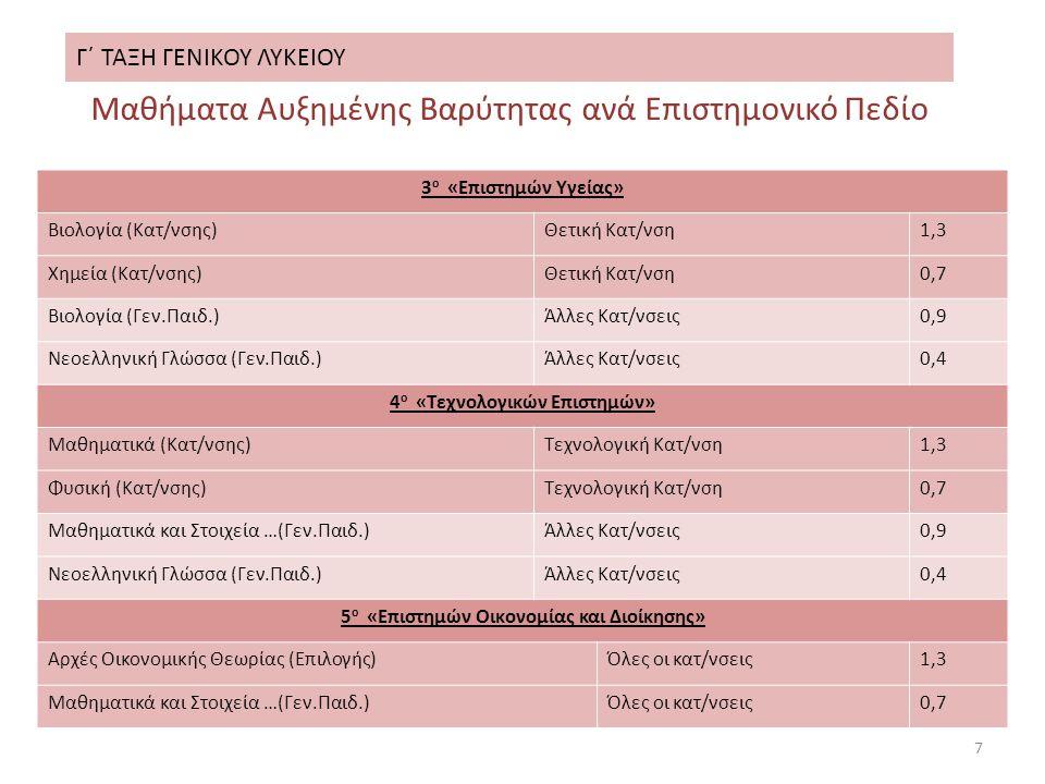 Γ΄ ΤΑΞΗ ΓΕΝΙΚΟΥ ΛΥΚΕΙΟΥ 7 Μαθήματα Αυξημένης Βαρύτητας ανά Επιστημονικό Πεδίο 3 ο «Επιστημών Υγείας» Βιολογία (Κατ/νσης)Θετική Κατ/νση1,3 Χημεία (Κατ/νσης)Θετική Κατ/νση0,7 Βιολογία (Γεν.Παιδ.)Άλλες Κατ/νσεις0,9 Νεοελληνική Γλώσσα (Γεν.Παιδ.)Άλλες Κατ/νσεις0,4 4 ο «Τεχνολογικών Επιστημών» Μαθηματικά (Κατ/νσης)Τεχνολογική Κατ/νση1,3 Φυσική (Κατ/νσης)Τεχνολογική Κατ/νση0,7 Μαθηματικά και Στοιχεία …(Γεν.Παιδ.)Άλλες Κατ/νσεις0,9 Νεοελληνική Γλώσσα (Γεν.Παιδ.)Άλλες Κατ/νσεις0,4 5 ο «Επιστημών Οικονομίας και Διοίκησης» Αρχές Οικονομικής Θεωρίας (Επιλογής)Όλες οι κατ/νσεις1,3 Μαθηματικά και Στοιχεία …(Γεν.Παιδ.)Όλες οι κατ/νσεις0,7