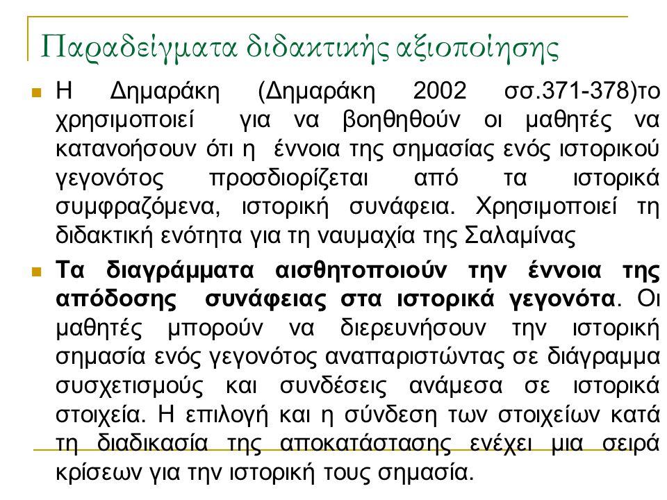 Παραδείγματα διδακτικής αξιοποίησης  Η Δημαράκη (Δημαράκη 2002 σσ.371-378)το χρησιμοποιεί για να βοηθηθούν οι μαθητές να κατανοήσουν ότι η έννοια της