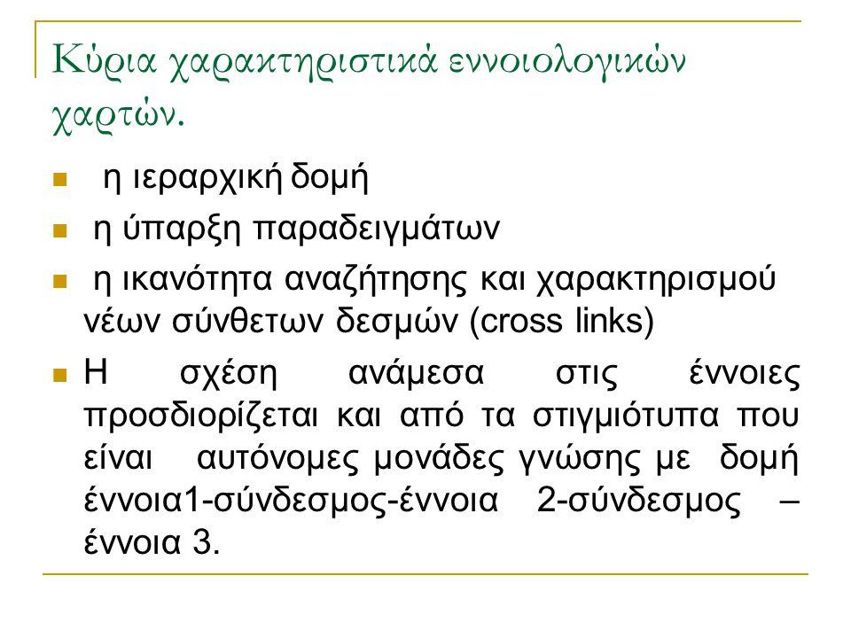 Τα πλεονεκτήματα του λογισμικού σχέση με τον παραδοσιακό τρόπο χαρτογράφησης με χαρτί και μολύβι εντοπίζονται  i)στην ευκολία αναδιοργάνωσης κόμβων ετικετών και δεσμών  ii)στη δυναμική μετακίνηση κόμβων χωρίς αλλαγή δεσμών  iii) στη δυνατότητα μετατροπής των εννοιολογικών χαρτών σε άλλες ηλεκτρονικές μορφές, όπως διανύσματα, περιλήψεις κειμένων ή ακόμα και με δομή υπερκειμένων