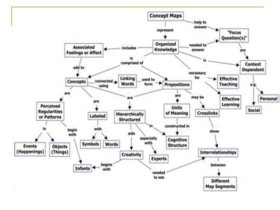 Παράδειγμα εννοιολογικού χάρτη για σύγκριση ιστορικών γεγονότων