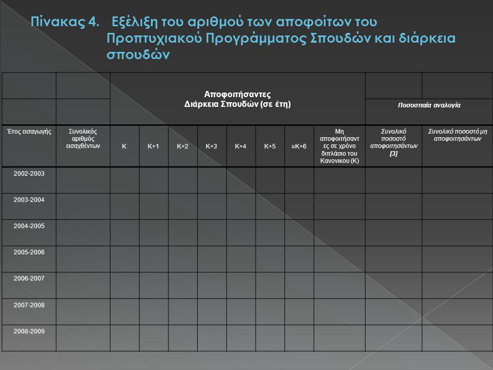Αποφοιτήσαντες Διάρκεια Σπουδών (σε έτη) Ποσοστιαία αναλογία Έτος εισαγωγήςΣυνολικός αριθμός εισαχθέντωνΚΚ+1Κ+2Κ+3Κ+4Κ+5≥Κ+6 Μη αποφοιτήσαντ ες σε χρόνο διπλάσιο του Κανονικου (Κ) Συνολικό ποσοστό αποφοιτησάντων [3] Συνολικό ποσοστό μη αποφοιτησάντων 2002-2003 2003-2004 2004-2005 2005-2006 2006-2007 2007-2008 2008-2009
