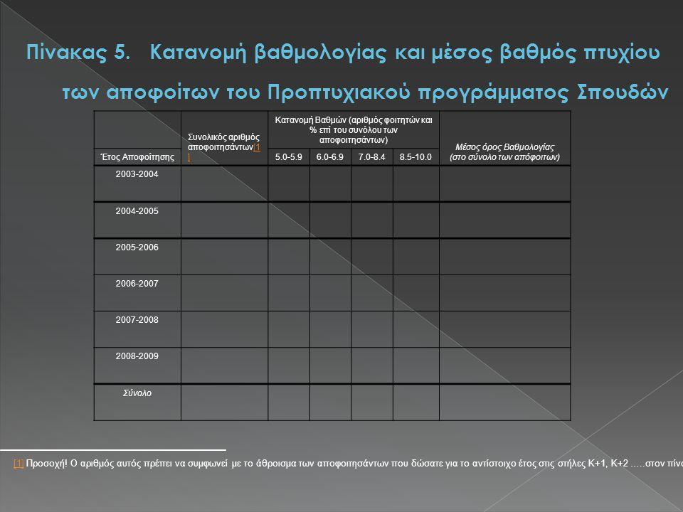 Συνολικός αριθμός αποφοιτησάντων[1 ][1 ] Κατανομή Βαθμών (αριθμός φοιτητών και % επί του συνόλου των αποφοιτησάντων) Μέσος όρος Βαθμολογίας (στο σύνολο των απόφοιτων) Έτος Αποφοίτησης5.0-5.96.0-6.97.0-8.48.5-10.0 2003-2004 2004-2005 2005-2006 2006-2007 2007-2008 2008-2009 Σύνολο [1][1] Προσοχή.