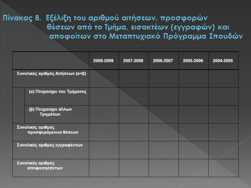 2008-20092007-20082006-20072005-20062004-2005 Συνολικός αριθμός Αιτήσεων (α+β) (α) Πτυχιούχοι του Τμήματος (β) Πτυχιούχοι άλλων Τμημάτων Συνολικός αριθμός προσφερόμενων θέσεων Συνολικός αριθμός εγγραφέντων Συνολικός αριθμός αποφοιτησάντων