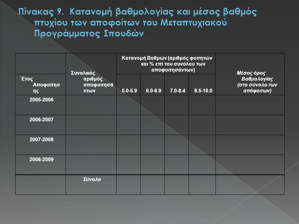 Κατανομή Βαθμών (αριθμός φοιτητών και % επί του συνόλου των αποφοιτησάντων) Μέσος όρος Βαθμολογίας (στο σύνολο των απόφοιτων) Έτος Αποφοίτησ ης5.0-5.96.0-6.97.0-8.48.5-10.0 2005-2006 2006-2007 2007-2008 2008-2009 Σύνολο