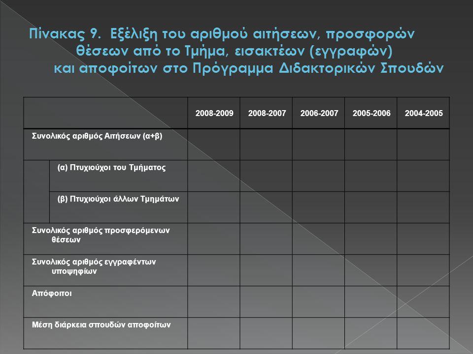 2008-20092008-20072006-20072005-20062004-2005 Συνολικός αριθμός Αιτήσεων (α+β) (α) Πτυχιούχοι του Τμήματος (β) Πτυχιούχοι άλλων Τμημάτων Συνολικός αριθμός προσφερόμενων θέσεων Συνολικός αριθμός εγγραφέντων υποψηφίων Απόφοιτοι Μέση διάρκεια σπουδών αποφοίτων