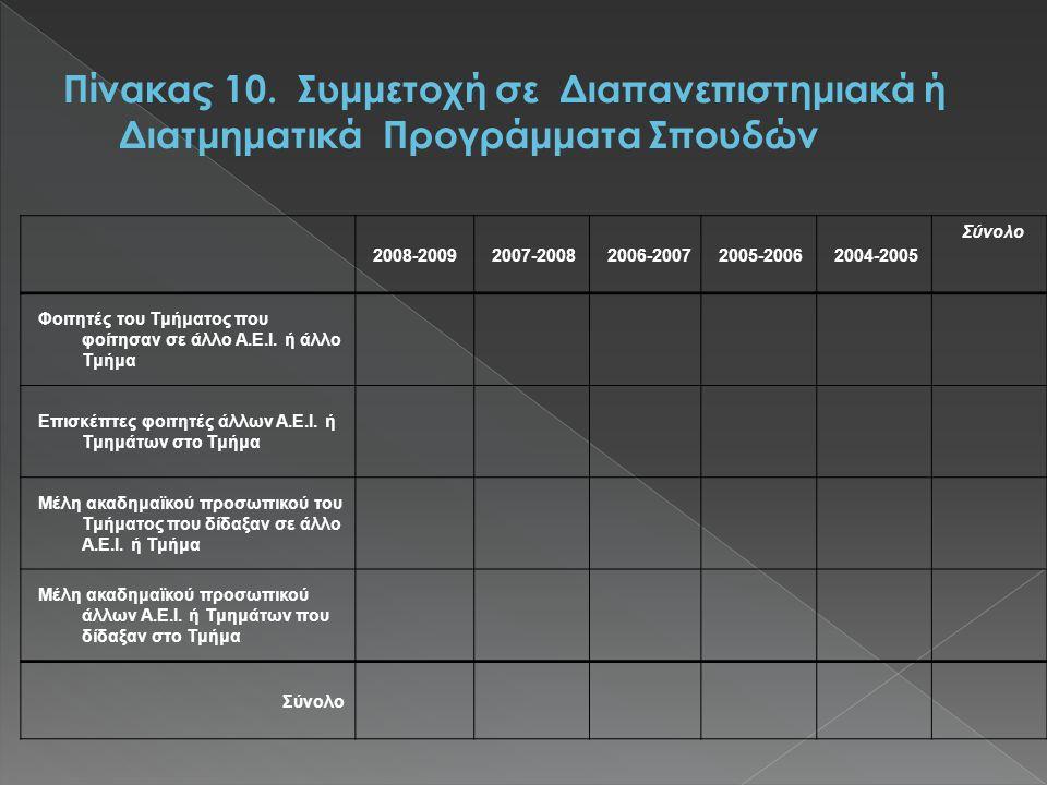 2008-20092007-20082006-20072005-20062004-2005 Σύνολο Φοιτητές του Τμήματος που φοίτησαν σε άλλο Α.Ε.Ι.