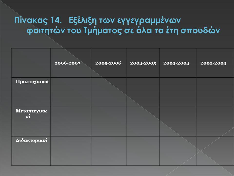 2006-20072005-20062004-20052003-20042002-2003 Προπτυχιακοί Μεταπτυχιακ οί Διδακτορικοί