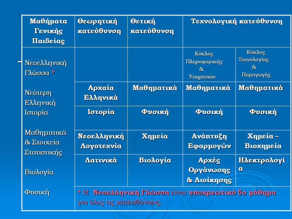 Πανελλαδικά Εξεταζόμενα Μαθήματα Τεχνολογική Κατεύθυνση (Κύκλος Πληροφορικής & Υπηρεσιών): Τεχνολογική Κατεύθυνση (Κύκλος Πληροφορικής & Υπηρεσιών):  Mαθηματικά (κατεύθυνσης)  Φυσική (κατεύθυνσης)  Aνάπτυξη Eφαρμογών σε Προγραμμματιστικό Περιβάλλον (κατεύθυνσης)  Aρχές Oργάνωσης & Διοίκησης Eπιχειρήσεων (κατεύθυνσης)  Nεοελληνική Γλώσσα (γενικής παιδείας)  Ένα δεύτερο μάθημα γενικής παιδείας (που θα επιλέγουν οι μαθητές)