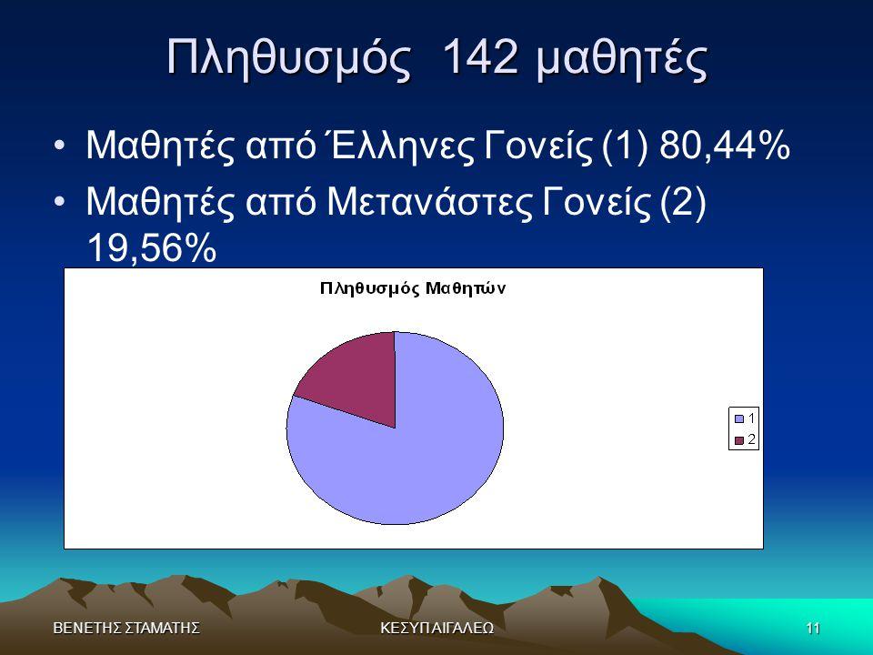 ΒΕΝΕΤΗΣ ΣΤΑΜΑΤΗΣΚΕΣΥΠ ΑΙΓΑΛΕΩ11 Πληθυσμός 142 μαθητές •Μαθητές από Έλληνες Γονείς (1) 80,44% •Μαθητές από Μετανάστες Γονείς (2) 19,56%