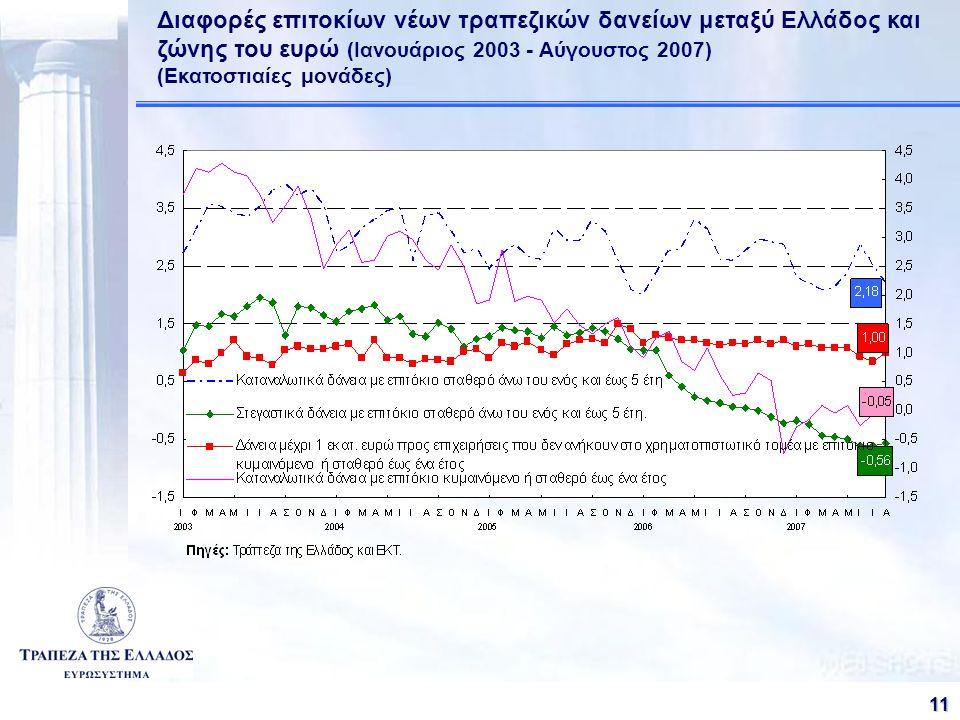 111 11 Διαφορές επιτοκίων νέων τραπεζικών δανείων μεταξύ Ελλάδος και ζώνης του ευρώ (Ιανουάριος 2003 - Αύγουστος 2007) (Εκατοστιαίες μονάδες)
