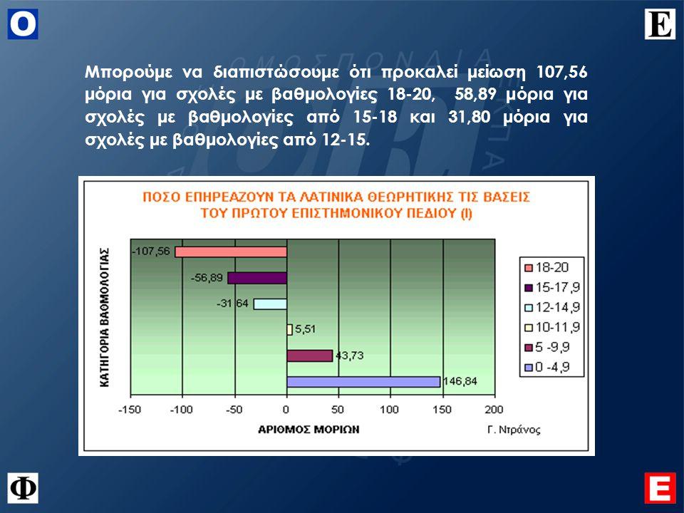 Μπορούμε να διαπιστώσουμε ότι προκαλεί μείωση 107,56 μόρια για σχολές με βαθμολογίες 18-20, 58,89 μόρια για σχολές με βαθμολογίες από 15-18 και 31,80 μόρια για σχολές με βαθμολογίες από 12-15.