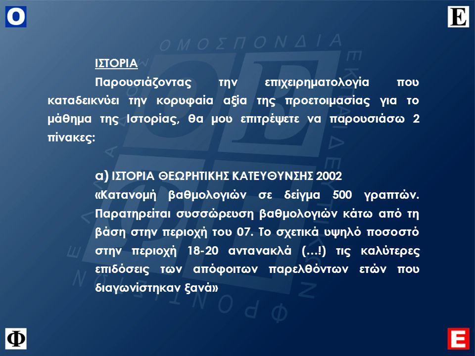 ΙΣΤΟΡΙΑ Παρουσιάζοντας την επιχειρηματολογία που καταδεικνύει την κορυφαία αξία της προετοιμασίας για το μάθημα της Ιστορίας, θα μου επιτρέψετε να παρουσιάσω 2 πίνακες: α) ΙΣΤΟΡΙΑ ΘΕΩΡΗΤΙΚΗΣ ΚΑΤΕΥΘΥΝΣΗΣ 2002 «Κατανομή βαθμολογιών σε δείγμα 500 γραπτών.
