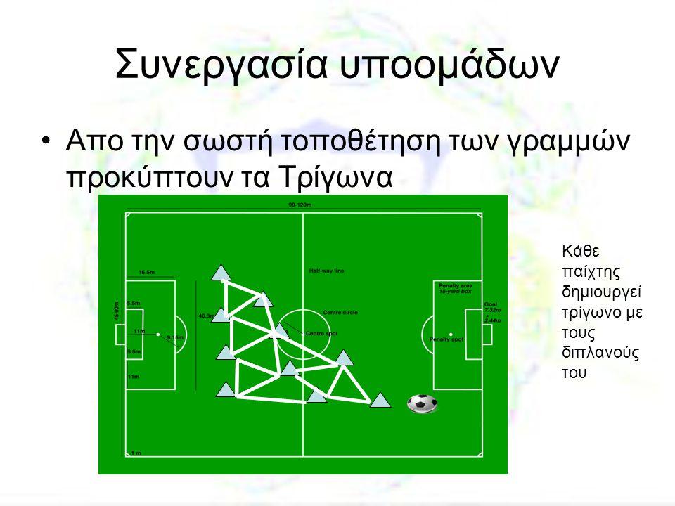Συνεργασία υποομάδων •Απο την σωστή τοποθέτηση των γραμμών προκύπτουν τα Τρίγωνα Κάθε παίχτης δημιουργεί τρίγωνο με τους διπλανούς του