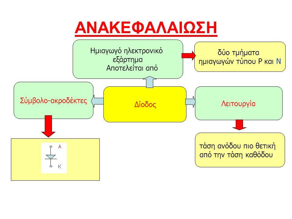 ΑΝΑΚΕΦΑΛΑΙΩΣΗ Λειτουργία Ημιαγωγό ηλεκτρονικό εξάρτημα Αποτελείται από Δίοδος Σύμβολο-ακροδέκτες τάση ανόδου πιο θετική από την τάση καθόδου δύο τμήμα