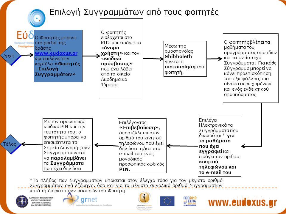 Επιλέγει Ηλεκτρονικά τα Συγγράμματα που δικαιούται * για τα μαθήματα που έχει εγγραφεί και εισάγει τον αριθμό κινητού τηλεφώνου και το e-mail του Ο Φοιτητής μπαίνει στο portal της δράσης www.eudoxus.gr και επιλέγει την καρτέλα «Φοιτητές - Επιλογή Συγγραμμάτων» www.eudoxus.gr Επιλέγοντας «Επιβεβαίωση», αποστέλλεται στον αριθμό του κινητού τηλεφώνου που έχει δηλώσει η/και στο e-mail του ένας μοναδικός προσωπικός κωδικός PIN.