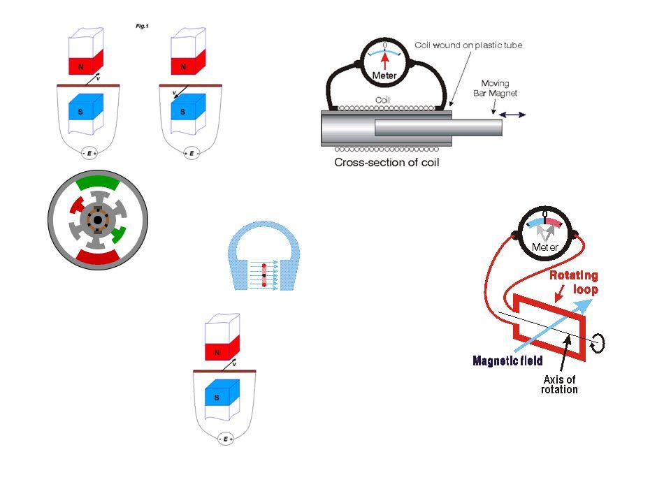 Ηλεκτρεγερτική δύναμη από επαγωγή (Πείραμα 1) •Αν κινήσουμε ένα αγωγό μέσα σ' ένα μαγνητικό πεδίο έτσι ώστε να κόβει κάθετα τις μαγνητικές γραμμές του πεδίου, στα άκρα του αγωγού εμφανίζεται τάση από επαγωγή (ΗΕΔ).