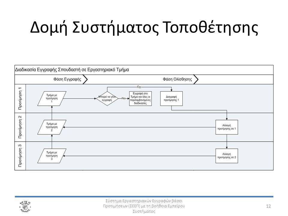 Δομή Συστήματος Τοποθέτησης Σύστημα Εργαστηριακών Εγγραφών βάσει Προτιμήσεων (ΣΕΕΠ) με τη βοήθεια Εμπείρου Συστήματος 12