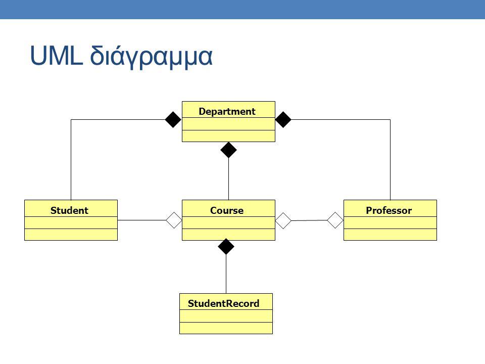 UML διάγραμμα DepartmentCourseStudentProfessorStudentRecord