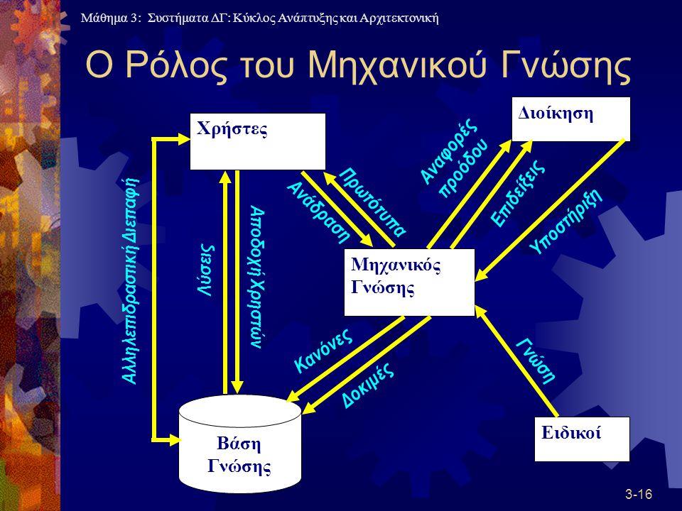 Μάθημα 3: Συστήματα ΔΓ: Κύκλος Ανάπτυξης και Αρχιτεκτονική 3-16 Ο Ρόλος του Μηχανικού Γνώσης Χρήστες Ειδικοί Διοίκηση Μηχανικός Γνώσης Βάση Γνώσης Αλληλεπιδραστική Διεπαφή Λύσεις Αποδοχή Χρηστών Κανόνες Δοκιμές Γνώση Υποστήριξη Ανάδραση Πρωτότυπα Αναφορές προόδου Επιδείξεις
