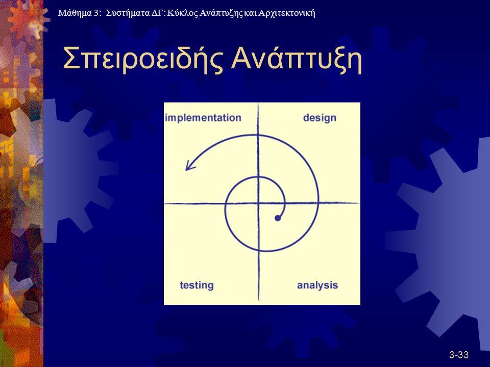 Μάθημα 3: Συστήματα ΔΓ: Κύκλος Ανάπτυξης και Αρχιτεκτονική Σπειροειδής Ανάπτυξη 3-33