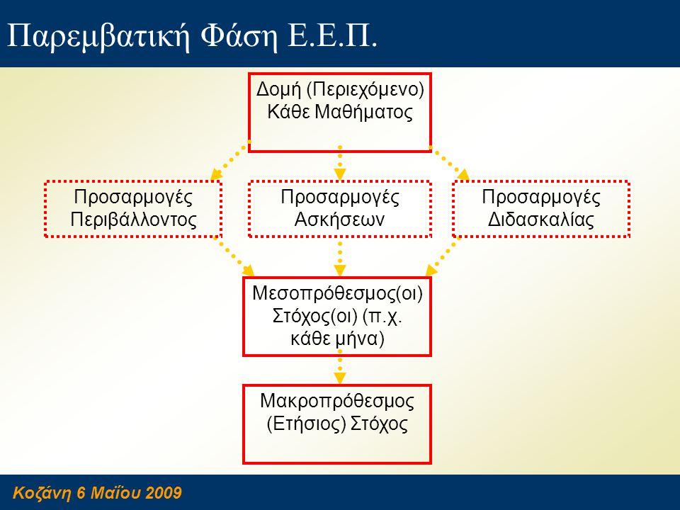 Κοζάνη 6 Μαΐου 2009 Παρεμβατική Φάση Ε.Ε.Π. Δομή (Περιεχόμενο) Κάθε Μαθήματος Προσαρμογές Περιβάλλοντος Προσαρμογές Ασκήσεων Προσαρμογές Διδασκαλίας Μ