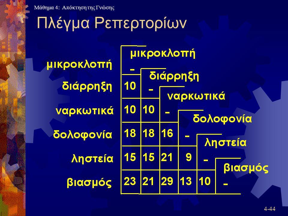 Μάθημα 4: Απόκτηση της Γνώσης 4-44 Πλέγμα Ρεπερτορίων