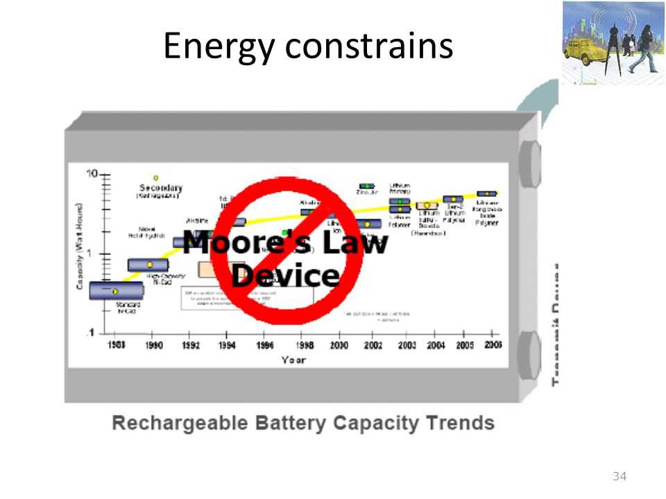 34 Energy constrains