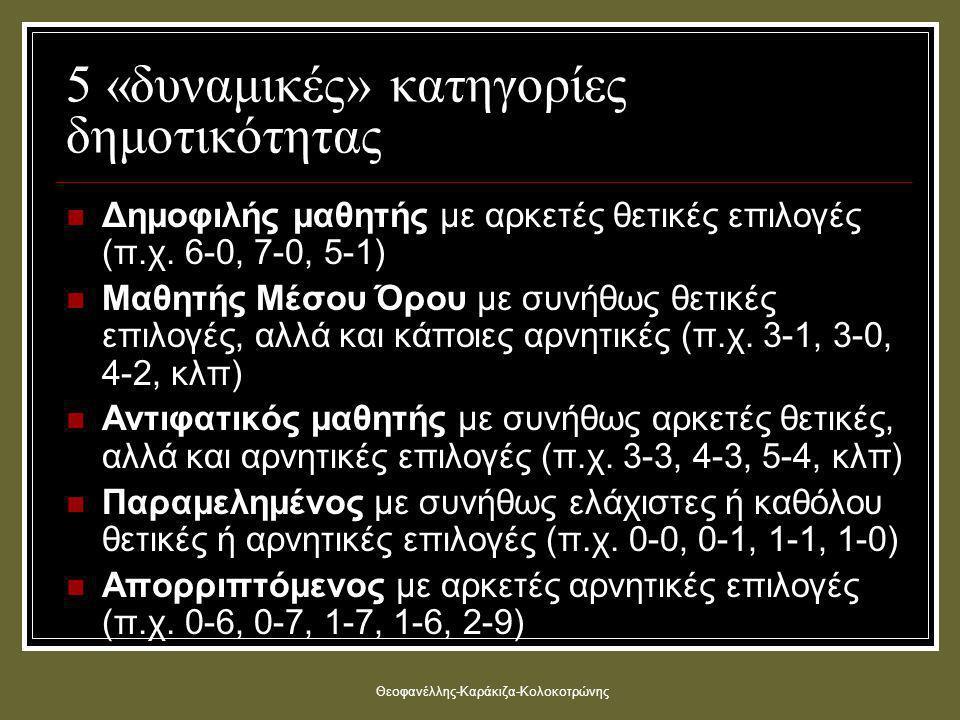 Θεοφανέλλης-Καράκιζα-Κολοκοτρώνης 5 «δυναμικές» κατηγορίες δημοτικότητας  Δημοφιλής μαθητής με αρκετές θετικές επιλογές (π.χ.