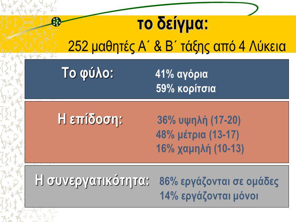το δείγμα: το δείγμα: 252 μαθητές Α΄ & Β΄ τάξης από 4 Λύκεια Το φύλο: Το φύλο: 41% αγόρια 59% κορίτσια Η επίδοση: Η επίδοση: 36% υψηλή (17-20) 48% μέτ