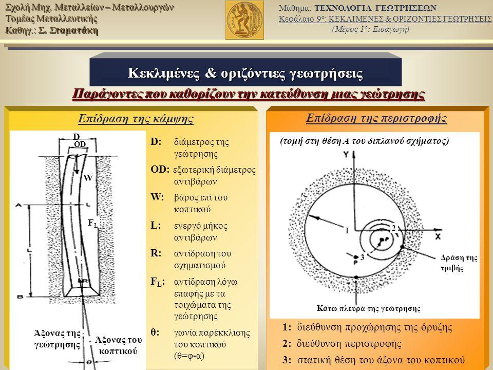 9/12 Μάθημα: ΤΕΧΝΟΛΟΓΙΑ ΓΕΩΤΡΗΣΕΩΝ Κεφάλαιο 9 ο : ΚΕΚΛΙΜΕΝΕΣ & ΟΡΙΖΟΝΤΙΕΣ ΓΕΩΤΡΗΣΕΙΣ (Μέρος 1 ο : Εισαγωγή) Σχολή Μηχ.