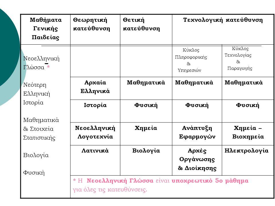 - Μαθήματα Γενικής Παιδείας Θεωρητική κατεύθυνση Θετική κατεύθυνση Τεχνολογική κατεύθυνση Νεοελληνική Γλώσσα * Νεότερη Ελληνική Ιστορία Μαθηματικά & Σ