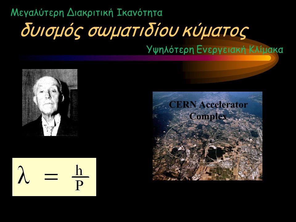 δυισμός σωματιδίου κύματος Μεγαλύτερη Διακριτική Ικανότητα Υψηλότερη Ενεργειακή Κλίμακα CERN Accelerator Complex