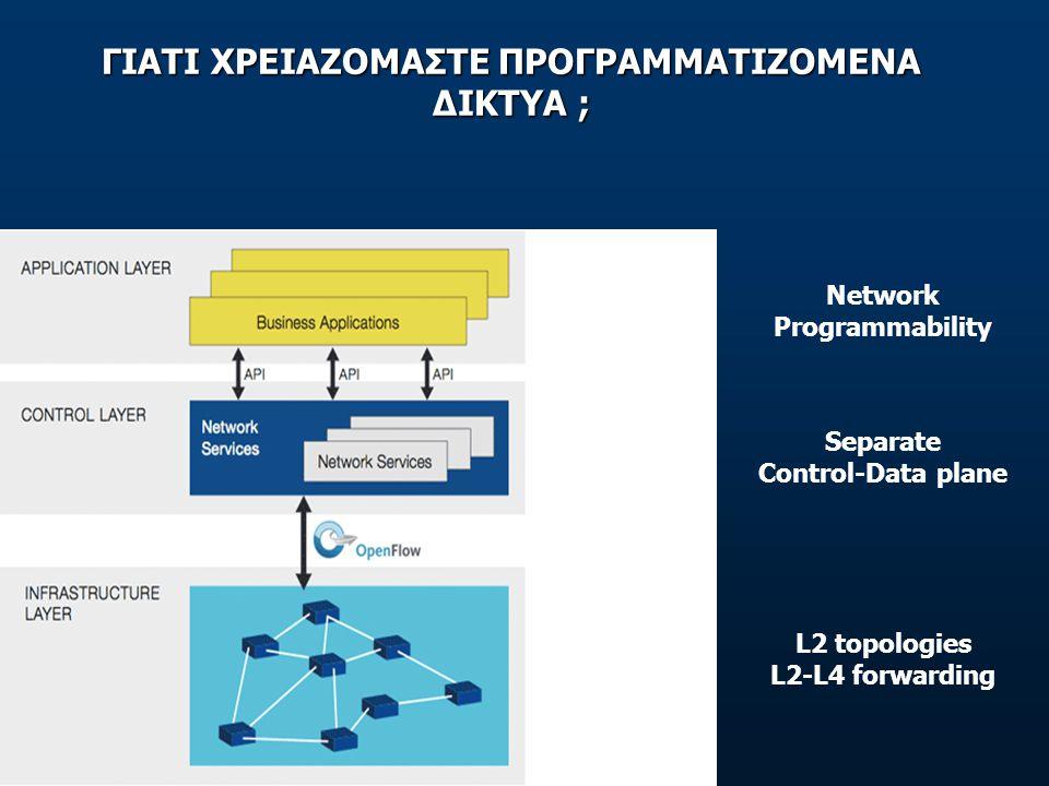 ΓΙΑΤΙ ΧΡΕΙΑΖΟΜΑΣΤΕ ΠΡΟΓΡΑΜΜΑΤΙΖΟΜΕΝΑ ΔΙΚΤΥΑ ; Separate Control-Data plane Network Programmability L2 topologies L2-L4 forwarding