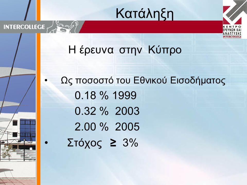 Κατάληξη Η έρευνα στην Κύπρο •Ως ποσοστό του Εθνικού Εισοδήματος 0.18 % 1999 0.32 % 2003 2.00 % 2005 • Στόχος ≥ 3%