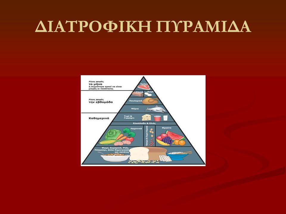 Ορισμός Διατροφικής Πυραμίδας   Διατροφική πυραμίδα ονομάζουμε την αναπαράσταση των ομάδων των τροφίμων με βάση τη συχνότητα κατανάλωσης τους και τις επιπτώσεις τους στον οργανισμό μας σε μορφή πυραμίδας.