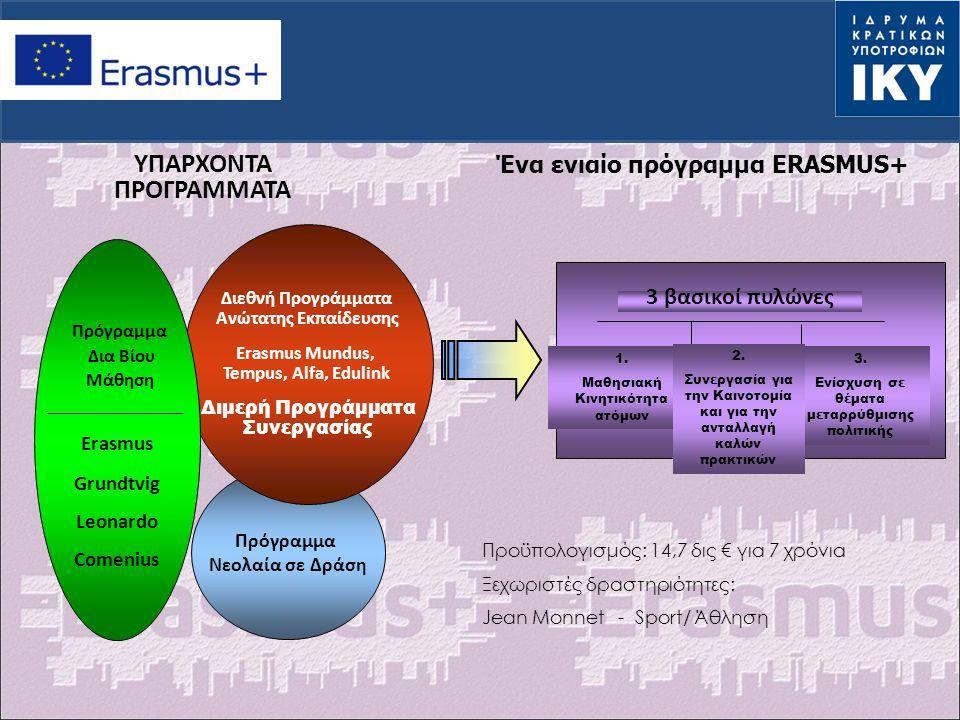 Πρόγραμμα Νεολαία σε Δράση Διεθνή Προγράμματα Ανώτατης Εκπαίδευσης Erasmus Mundus, Tempus, Alfa, Edulink Διμερή Προγράμματα Συνεργασίας Erasmus Grundt