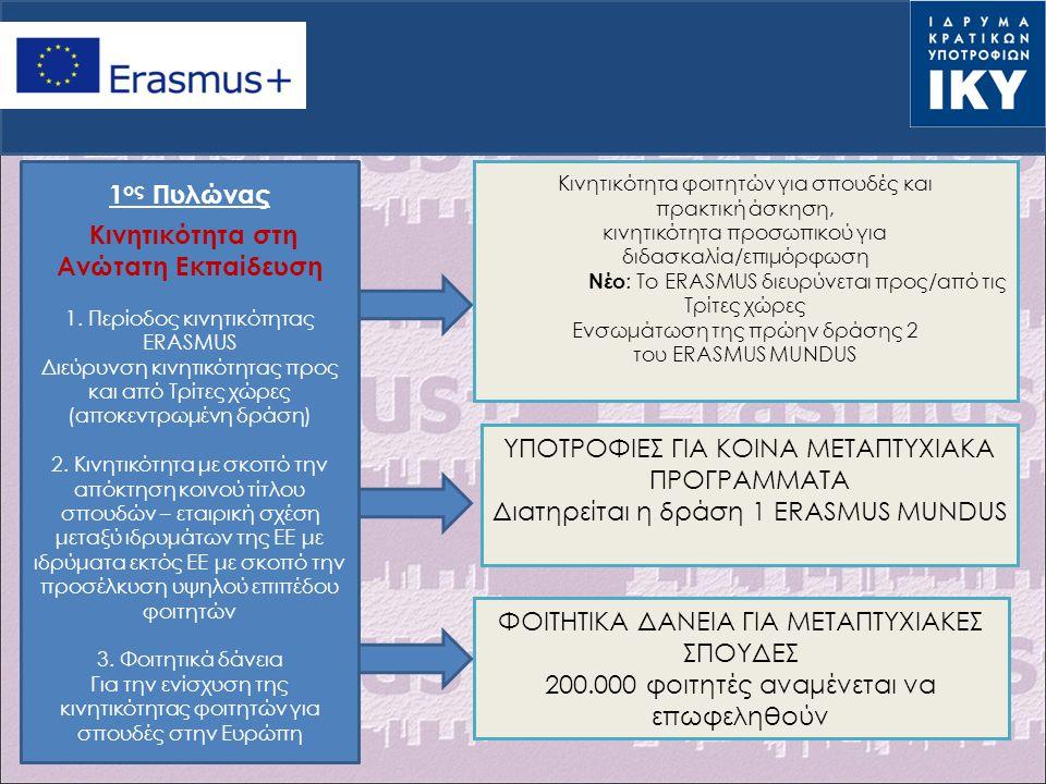 1 ος Πυλώνας Κινητικότητα στη Ανώτατη Εκπαίδευση 1. Περίοδος κινητικότητας ERASMUS Διεύρυνση κινητικότητας προς και από Τρίτες χώρες (αποκεντρωμένη δρ