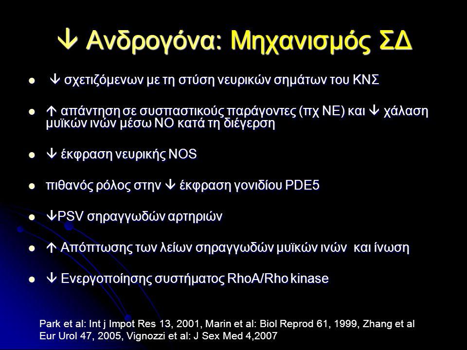  Ανδρογόνα: Μηχανισμός ΣΔ   σχετιζόμενων με τη στύση νευρικών σημάτων του ΚΝΣ   απάντηση σε συσπαστικούς παράγοντες (πχ ΝΕ) και  χάλαση μυϊκών ινών μέσω ΝΟ κατά τη διέγερση   έκφραση νευρικής ΝOS  πιθανός ρόλος στην  έκφραση γονιδίου PDE5   PSV σηραγγωδών αρτηριών   Απόπτωσης των λείων σηραγγωδών μυϊκών ινών και ίνωση   Ενεργοποίησης συστήματος RhoA/Rho kinase Park et al: Int j Impot Res 13, 2001, Marin et al: Biol Reprod 61, 1999, Zhang et al Eur Urol 47, 2005, Vignozzi et al: J Sex Med 4,2007