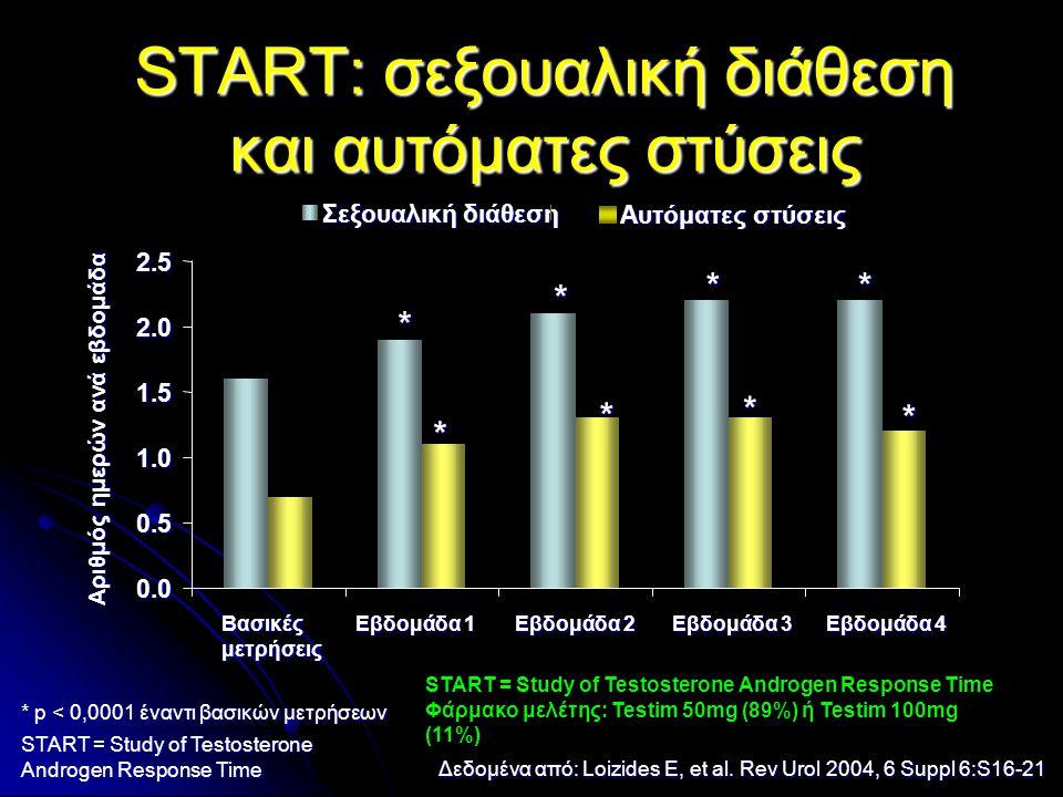 START: σεξουαλική διάθεση και αυτόματες στύσεις * p < 0,0001 έναντι βασικών μετρήσεων START = Study of Testosterone Androgen Response Time Δεδομένα απ
