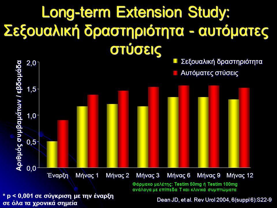 Long-term Extension Study: Σεξουαλική δραστηριότητα - αυτόματες στύσεις 0,00,00,00,0 0,50,50,50,5 1,01,01,01,0 1,51,51,51,5 2,02,02,02,0 Έναρξη Μήνας 1 Μήνας 2 Μήνας 3 Μήνας 6 Μήνας 9 Μήνας 12 Αριθμός συμβαμάτων / εβδομάδα Σεξουαλική δραστηριότητα Αυτόματες στύσεις Dean JD, et al.