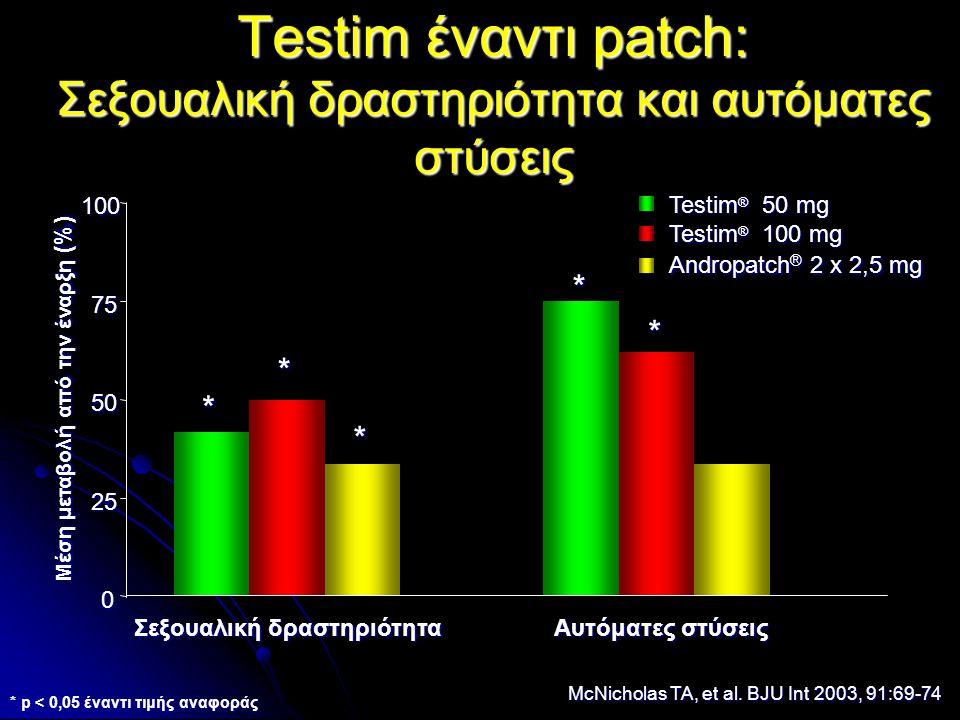 Testim έναντι patch: Σεξουαλική δραστηριότητα και αυτόματες στύσεις 0 25 50 75 100 Μέση μεταβολή από την έναρξη (%) Testim ® 50 mg Testim ® 100 mg Andropatch ® 2 x 2,5 mg Αυτόματες στύσεις Σεξουαλική δραστηριότητα McNicholas TA, et al.